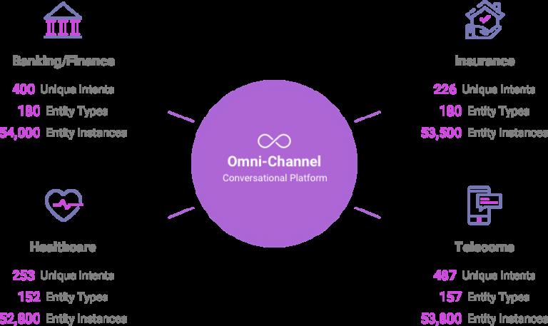 Omilia spider diagram
